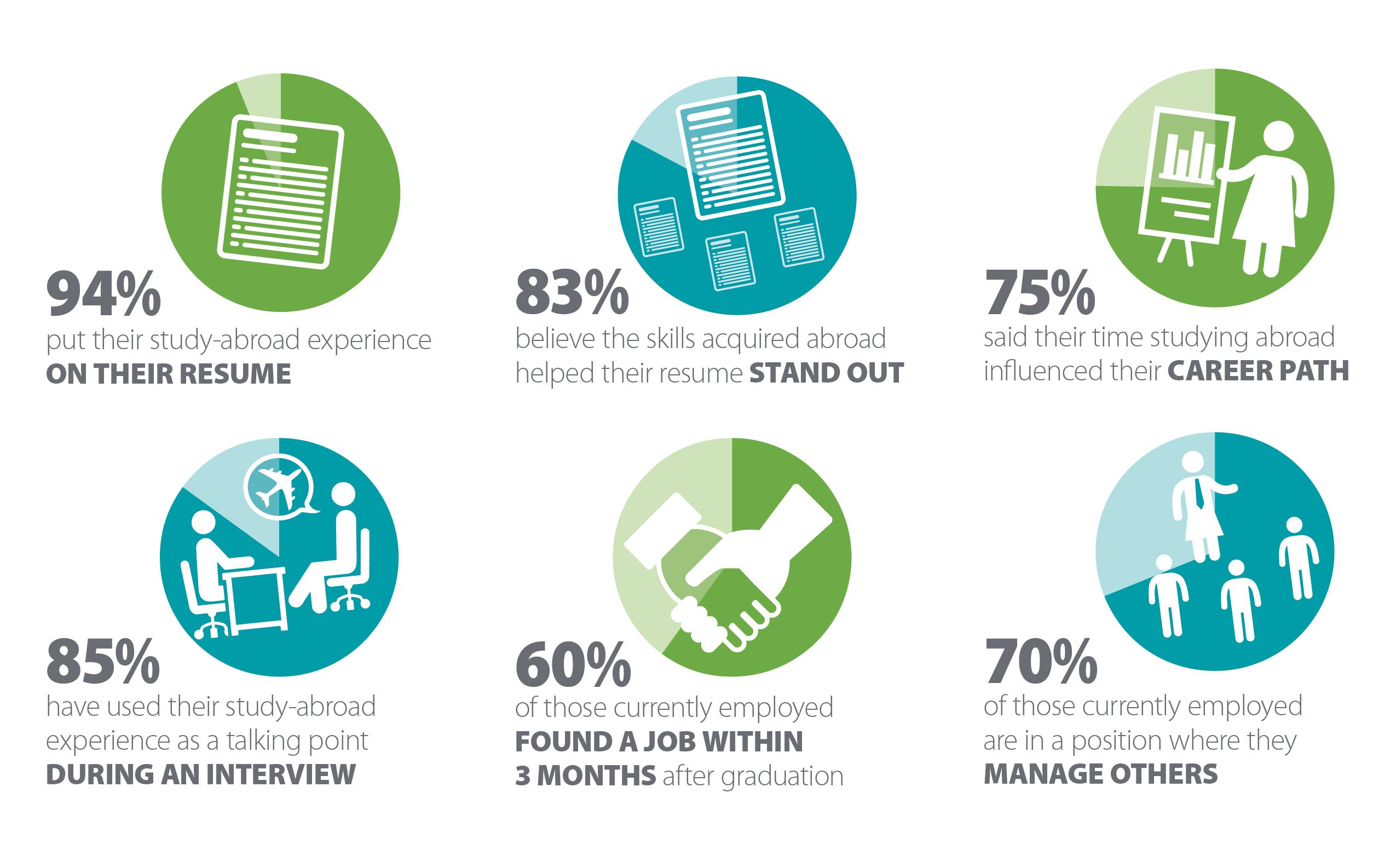 Graphic Design Employment Statistics
